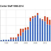 Center Staff 1998-2014